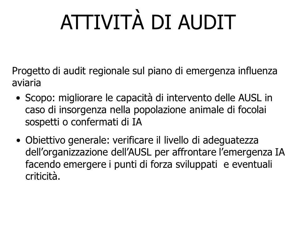 ATTIVITÀ DI AUDIT Progetto di audit regionale sul piano di emergenza influenza aviaria.