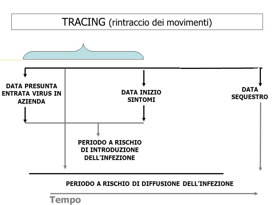 TRACING (rintraccio dei movimenti)