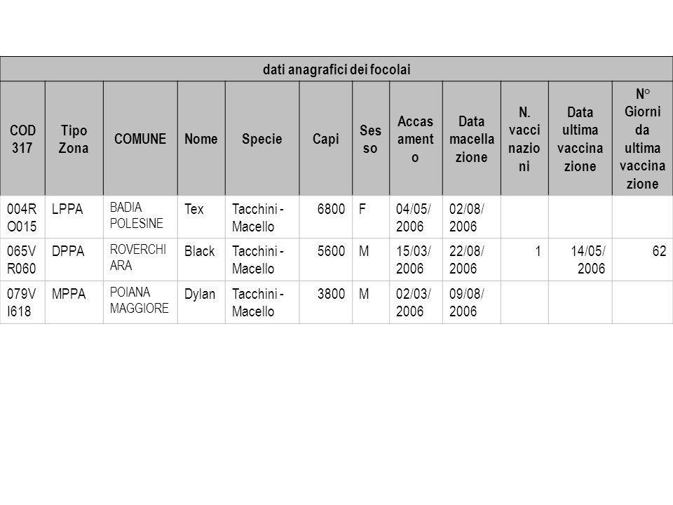 dati anagrafici dei focolai COD317 Tipo Zona COMUNE Nome Specie Capi