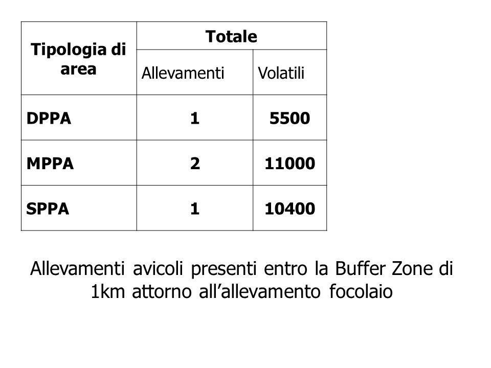 Tipologia di area Totale. Allevamenti. Volatili. DPPA. 1. 5500. MPPA. 2. 11000. SPPA. 10400.