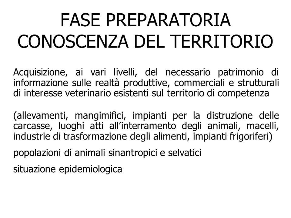 FASE PREPARATORIA CONOSCENZA DEL TERRITORIO