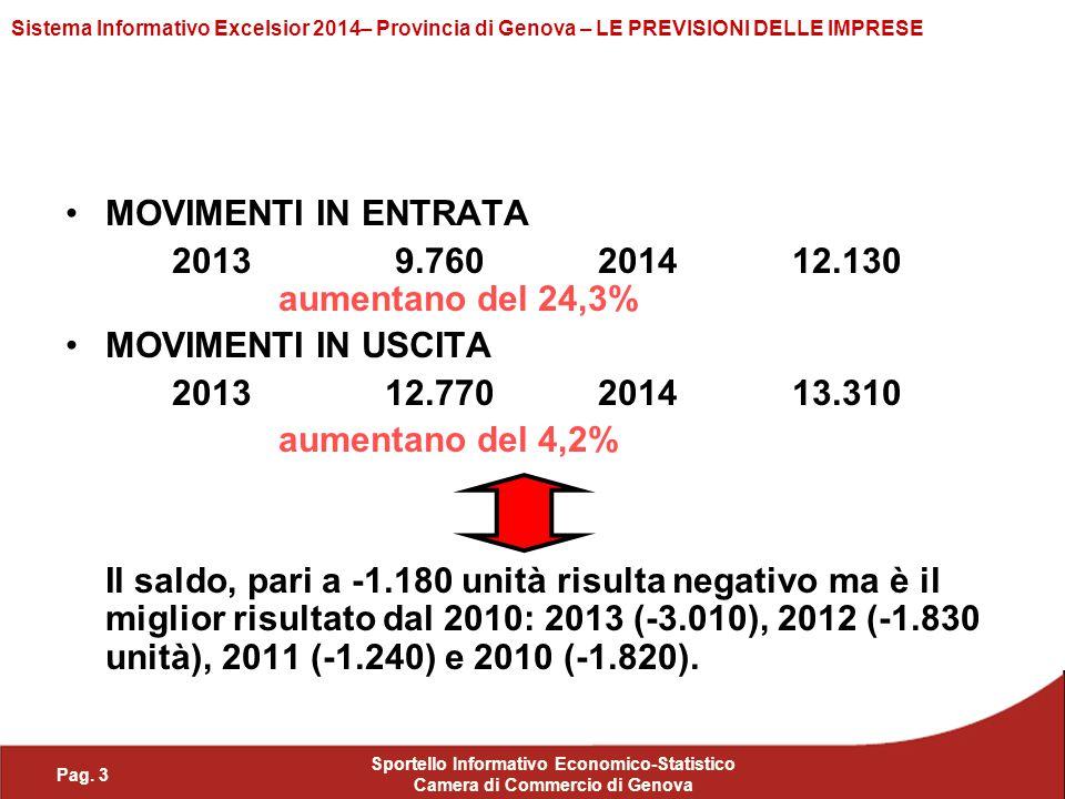 MOVIMENTI IN ENTRATA 2013 9.760 2014 12.130 aumentano del 24,3%
