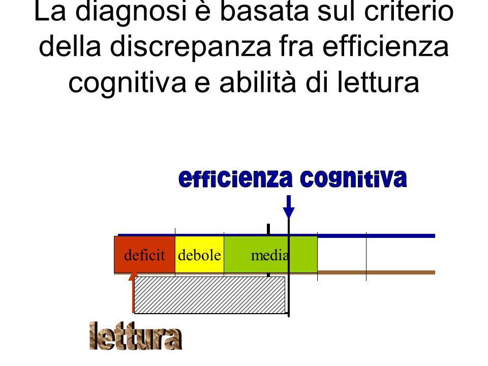 La diagnosi è basata sul criterio della discrepanza fra efficienza cognitiva e abilità di lettura