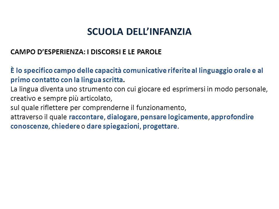 SCUOLA DELL'INFANZIA CAMPO D'ESPERIENZA: I DISCORSI E LE PAROLE