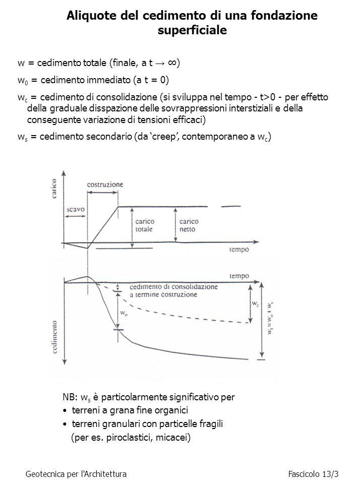 Aliquote del cedimento di una fondazione superficiale