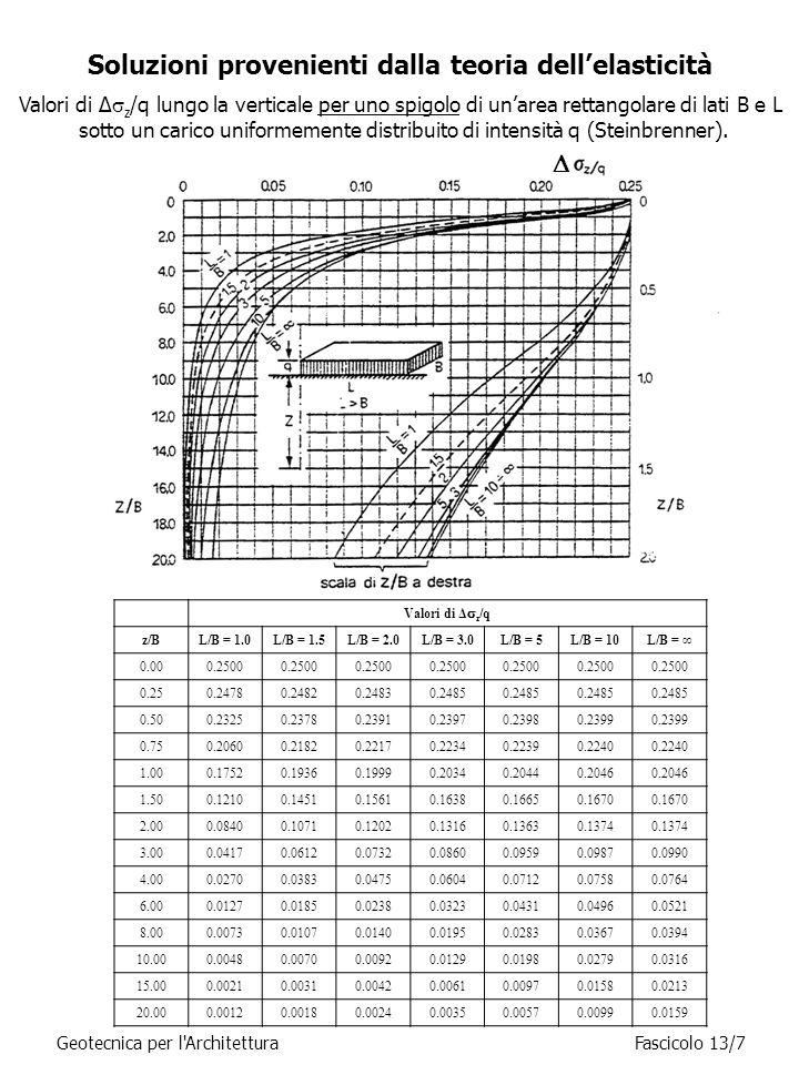 Soluzioni provenienti dalla teoria dell'elasticità