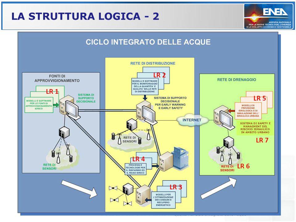 SISTEMA DI SAFETY E MANAGMENT DEL RISCHIO IDRAULICO IN AMBITO URBANO
