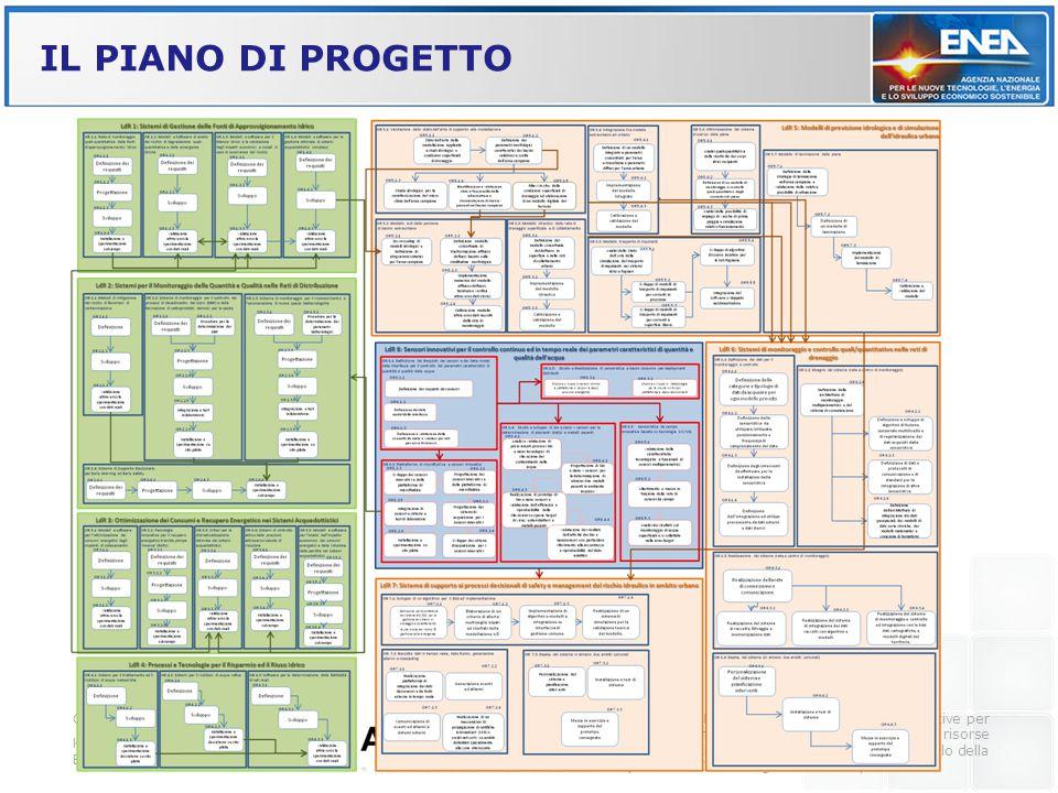 IL PIANO DI PROGETTO Grazia Fattoruso - ENEA UTTP/MDB