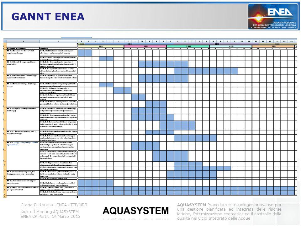 GANNT ENEA Grazia Fattoruso - ENEA UTTP/MDB