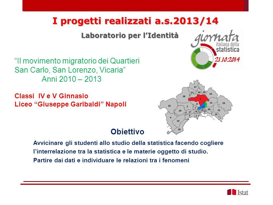 I progetti realizzati a.s.2013/14 Laboratorio per l'Identità