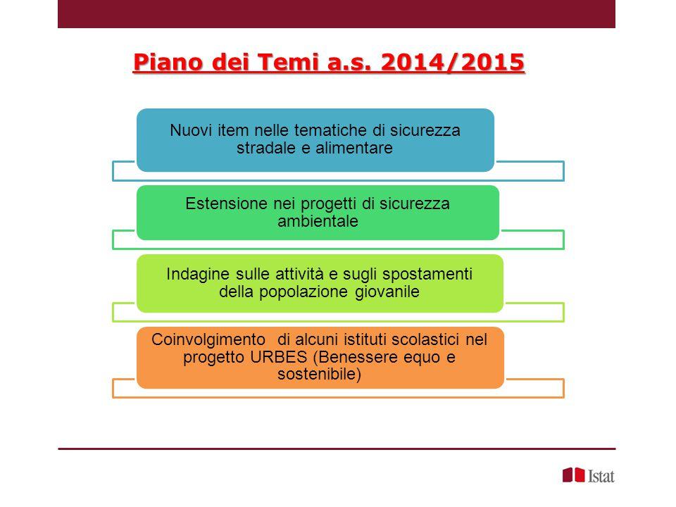 Piano dei Temi a.s. 2014/2015 Nuovi item nelle tematiche di sicurezza stradale e alimentare. Estensione nei progetti di sicurezza ambientale.