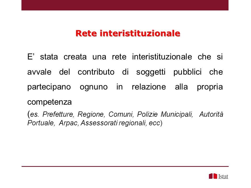 Rete interistituzionale