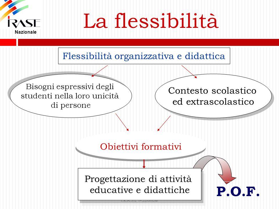 La flessibilità P.O.F. Flessibilità organizzativa e didattica