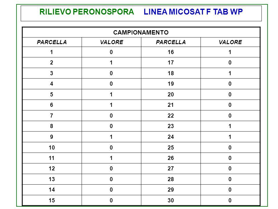 RILIEVO PERONOSPORA LINEA MICOSAT F TAB WP