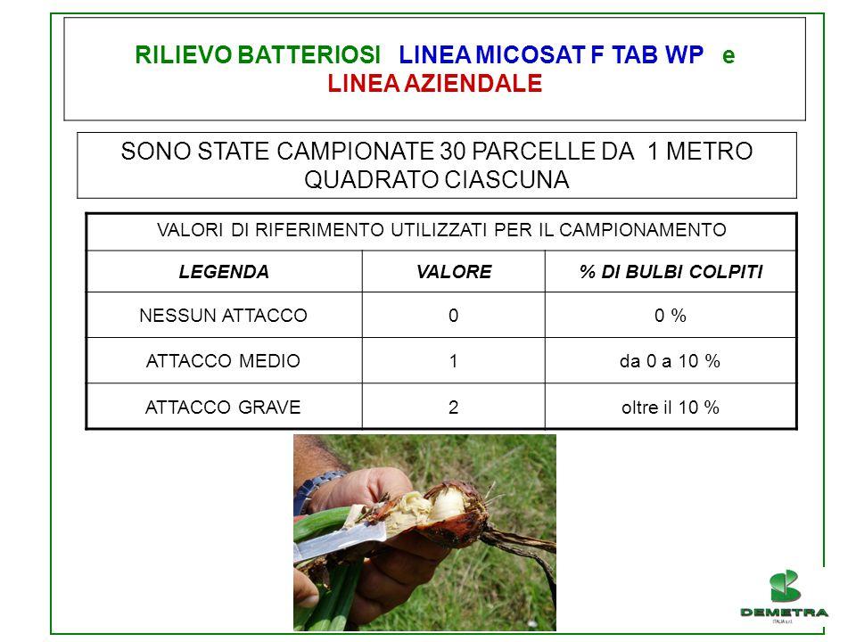RILIEVO BATTERIOSI LINEA MICOSAT F TAB WP e LINEA AZIENDALE
