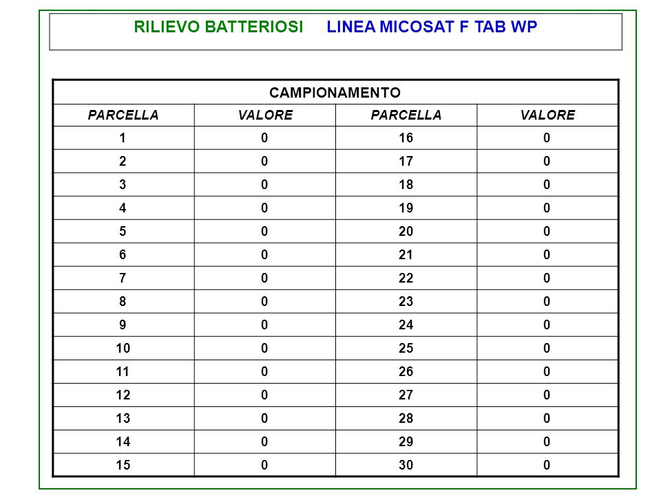 RILIEVO BATTERIOSI LINEA MICOSAT F TAB WP