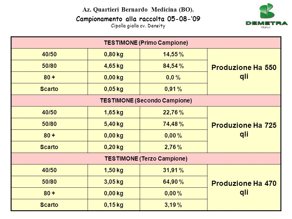 Produzione Ha 550 qli Produzione Ha 725 qli Produzione Ha 470 qli