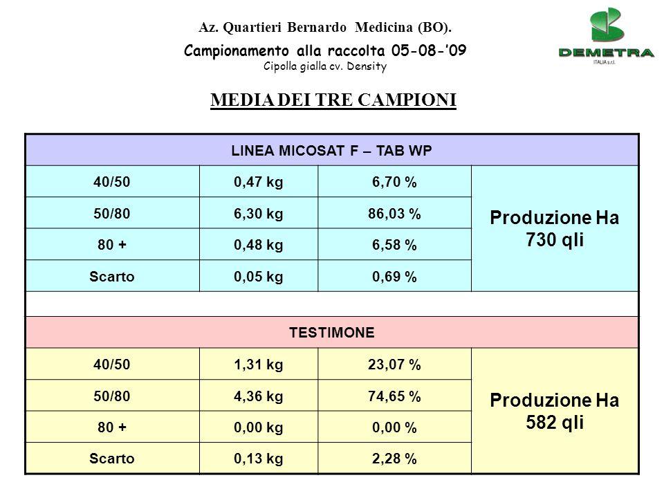 Produzione Ha 730 qli MEDIA DEI TRE CAMPIONI Produzione Ha 582 qli