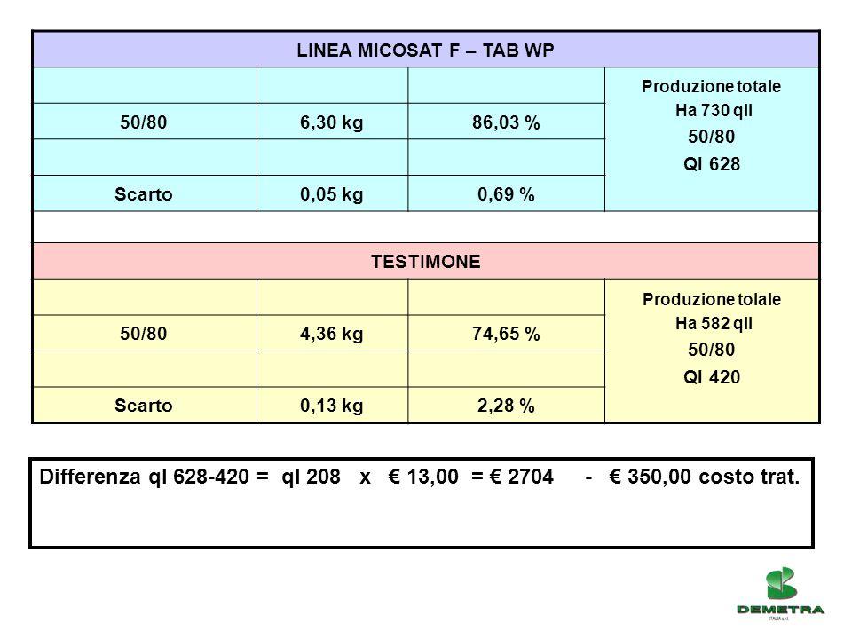 LINEA MICOSAT F – TAB WP Produzione totale. Ha 730 qli. 50/80. Ql 628. 6,30 kg. 86,03 % Scarto.