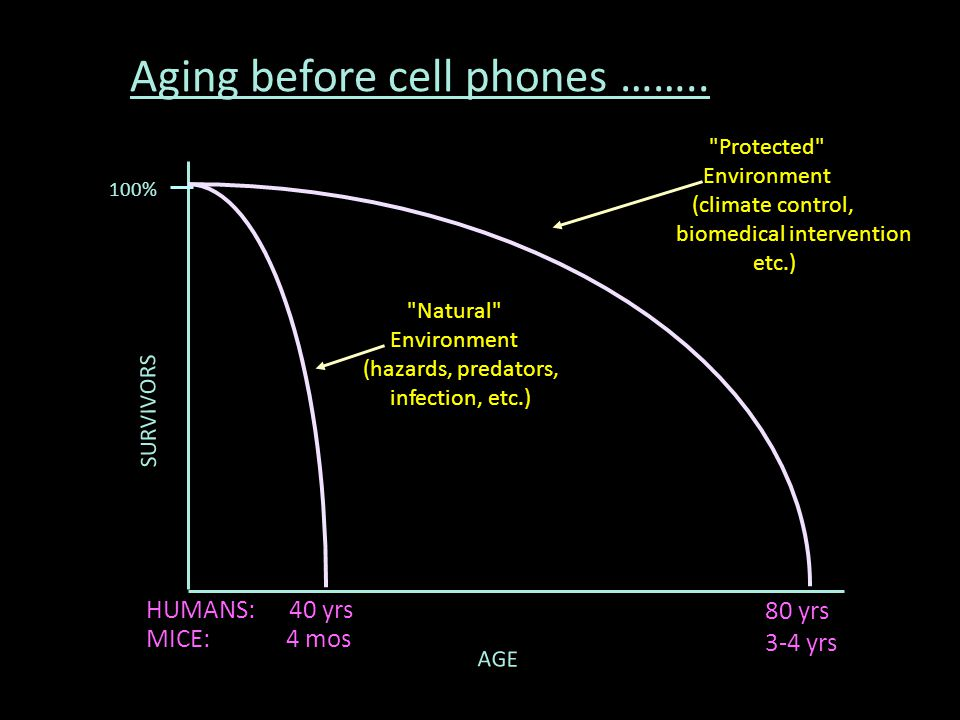 Aging before cell phones ……..