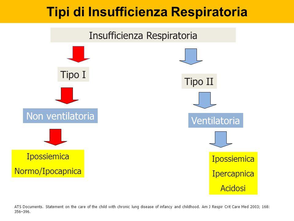 Tipi di Insufficienza Respiratoria