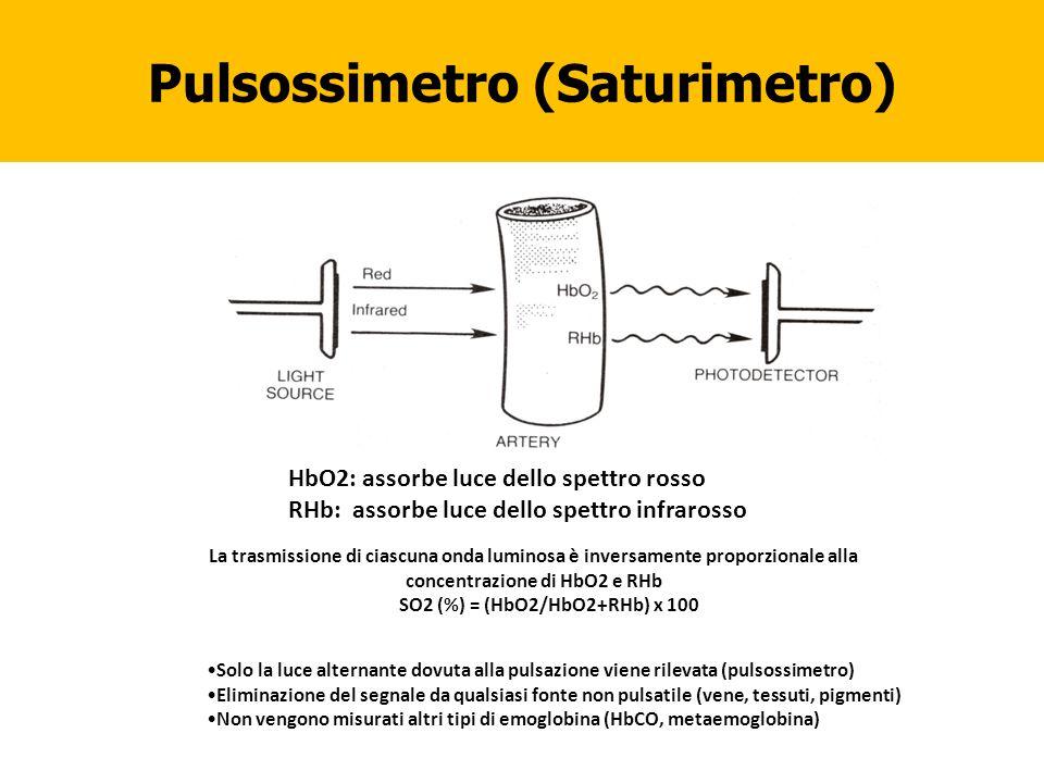 Pulsossimetro (Saturimetro)
