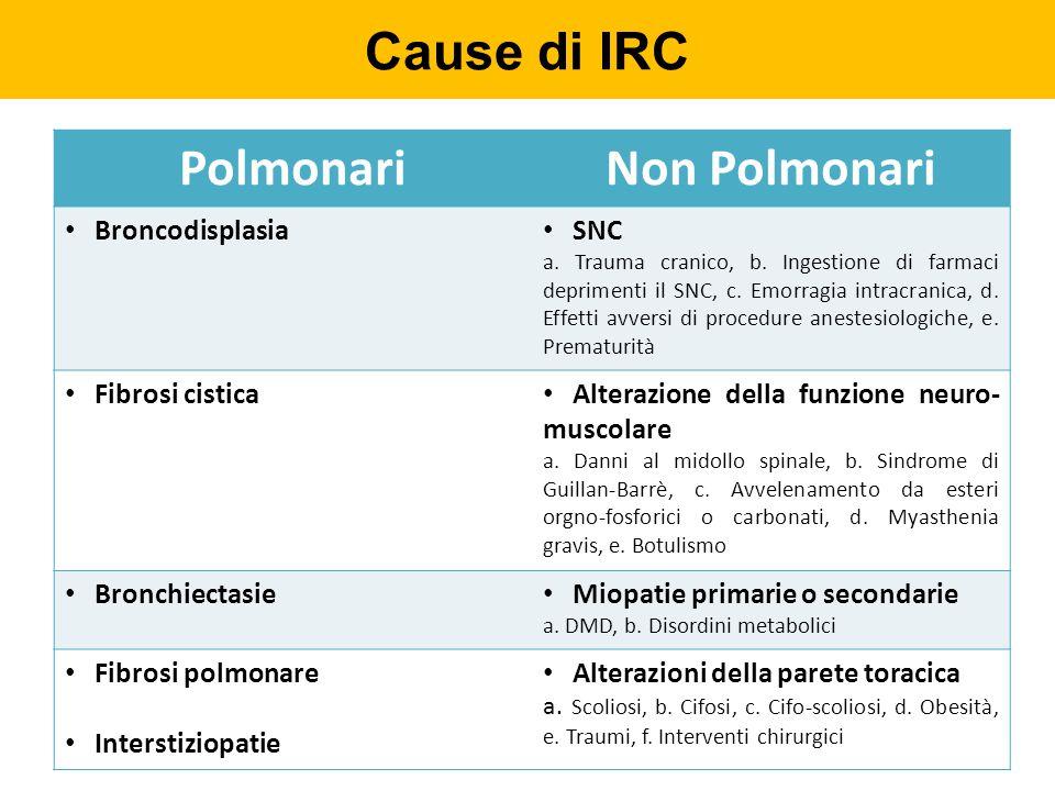 Cause di IRC Polmonari Non Polmonari Broncodisplasia SNC