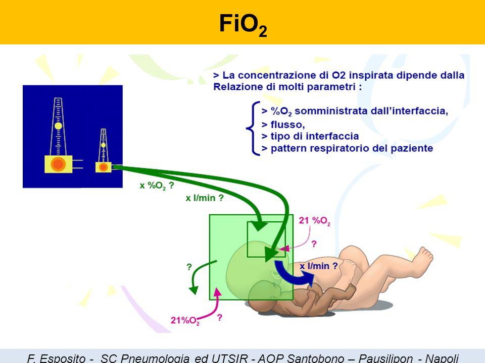 FiO2 F. Esposito - SC Pneumologia ed UTSIR - AOP Santobono – Pausilipon - Napoli