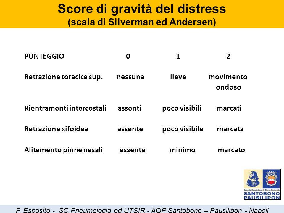 Score di gravità del distress (scala di Silverman ed Andersen)