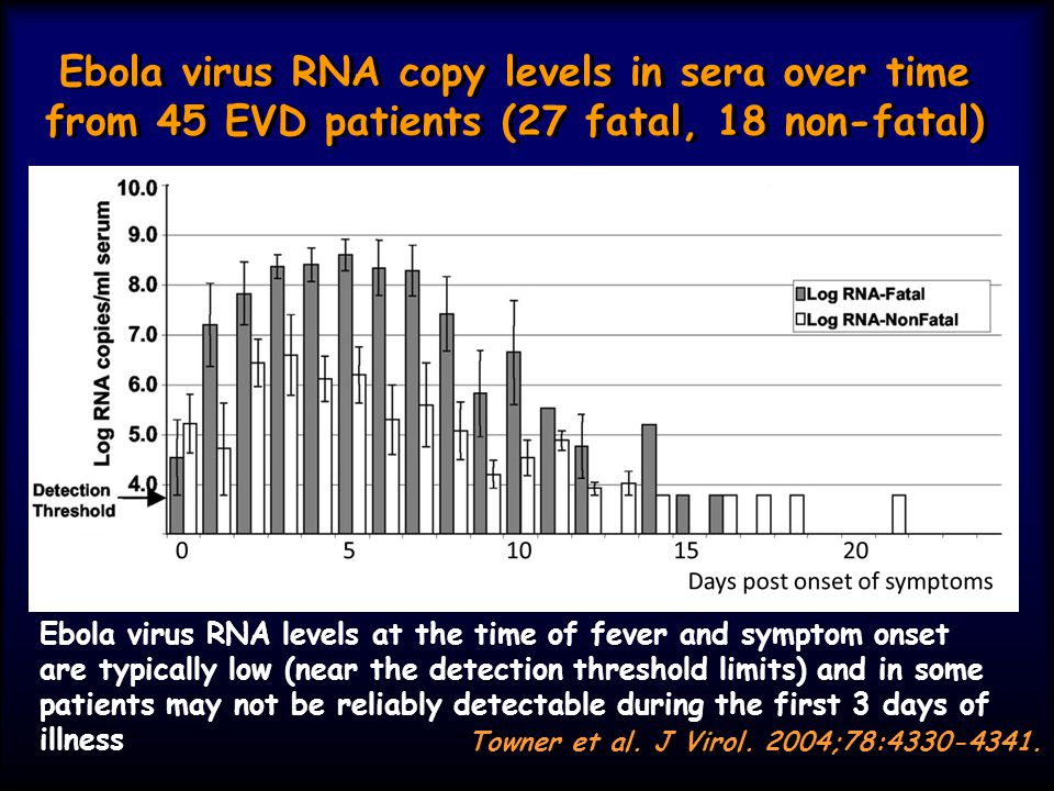 Ebola virus RNA copy levels in sera over time from 45 EVD patients (27 fatal, 18 non-fatal)