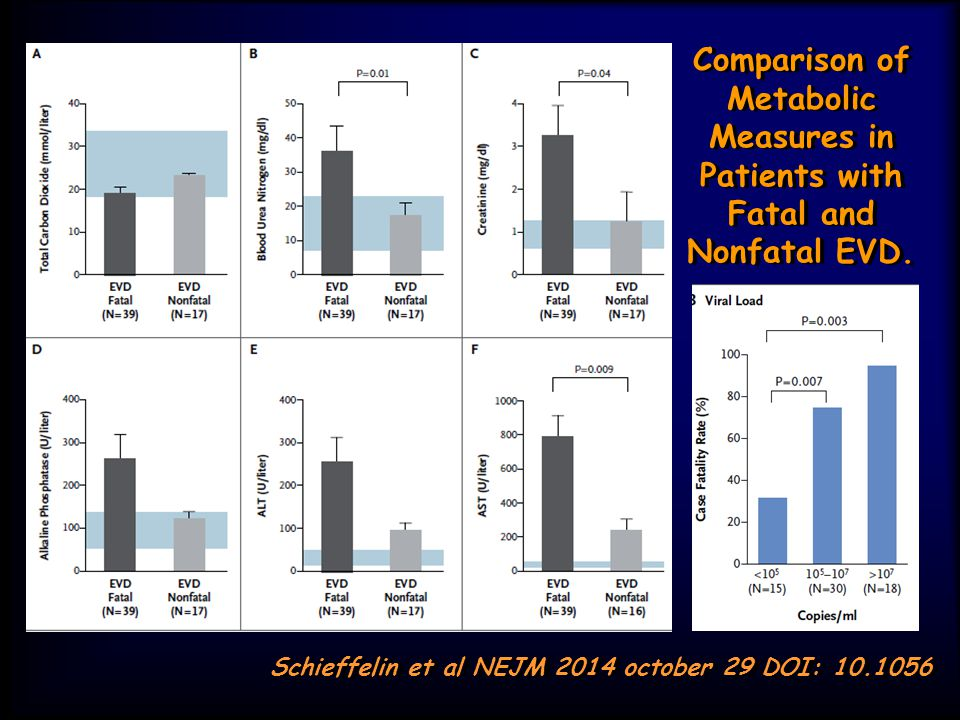 Comparison of Metabolic Measures in Patients with Fatal and Nonfatal EVD.