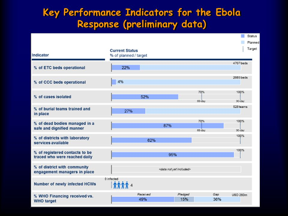 Key Performance Indicators for the Ebola Response (preliminary data)
