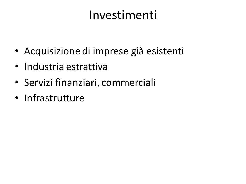 Investimenti Acquisizione di imprese già esistenti