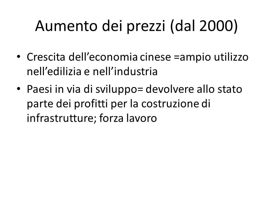 Aumento dei prezzi (dal 2000)