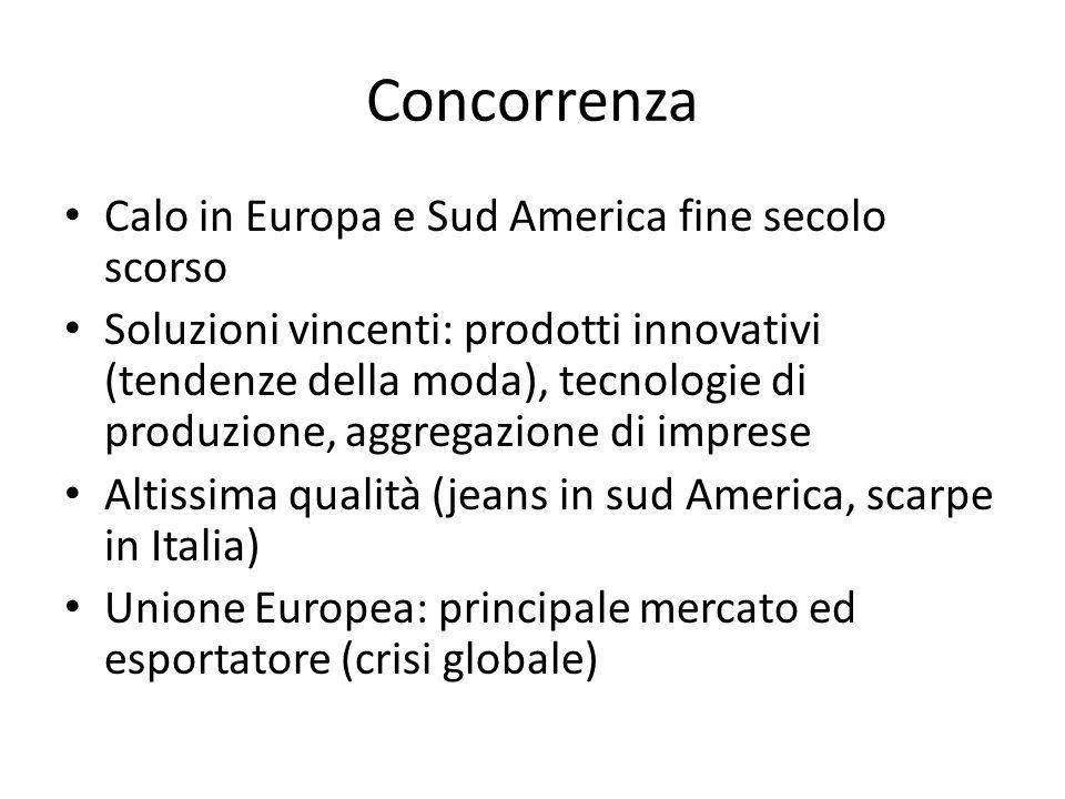 Concorrenza Calo in Europa e Sud America fine secolo scorso