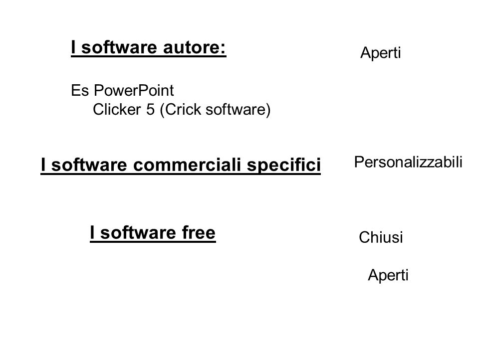 I software commerciali specifici