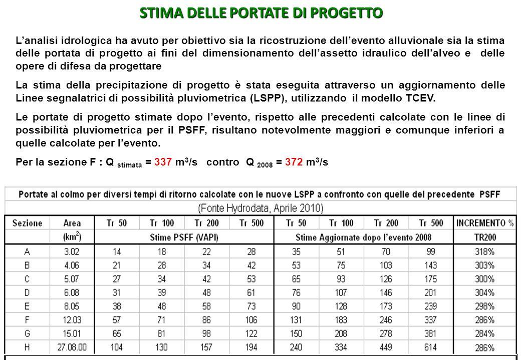 STIMA DELLE PORTATE DI PROGETTO