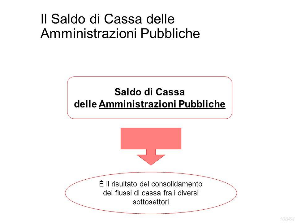 Il Saldo di Cassa delle Amministrazioni Pubbliche