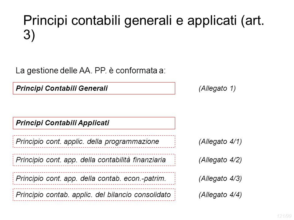 Principi contabili generali e applicati (art. 3)