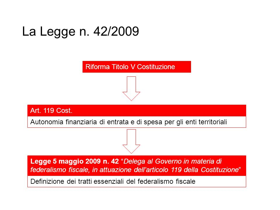 La Legge n. 42/2009 Riforma Titolo V Costituzione Art. 119 Cost.