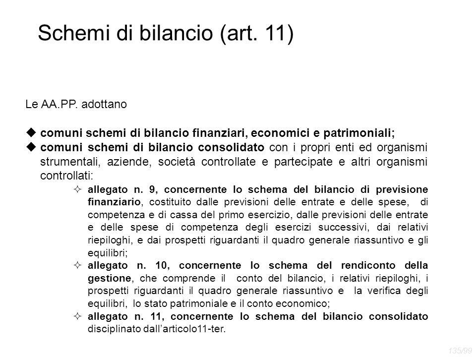 Schemi di bilancio (art. 11)