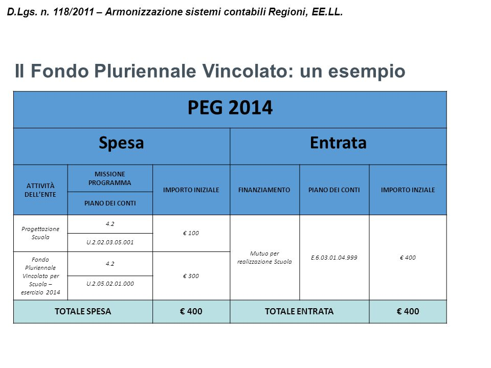 PEG 2014 Il Fondo Pluriennale Vincolato: un esempio Spesa Entrata