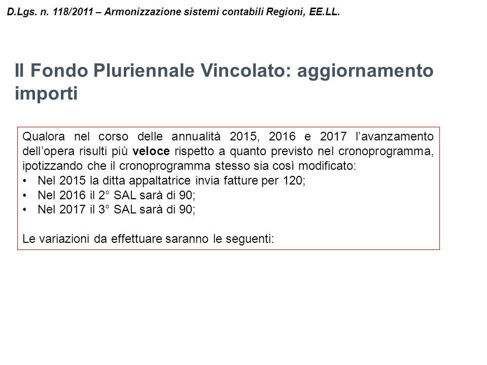 Il Fondo Pluriennale Vincolato: aggiornamento importi