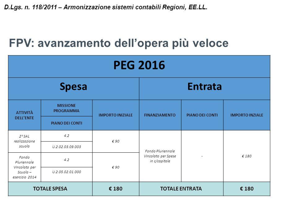 PEG 2016 FPV: avanzamento dell'opera più veloce Spesa Entrata