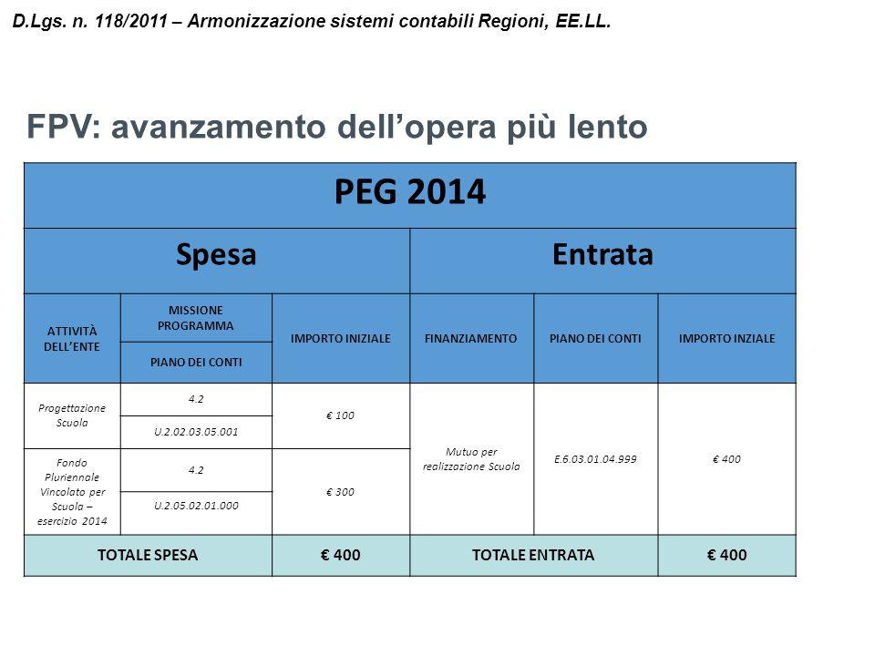 PEG 2014 FPV: avanzamento dell'opera più lento Spesa Entrata