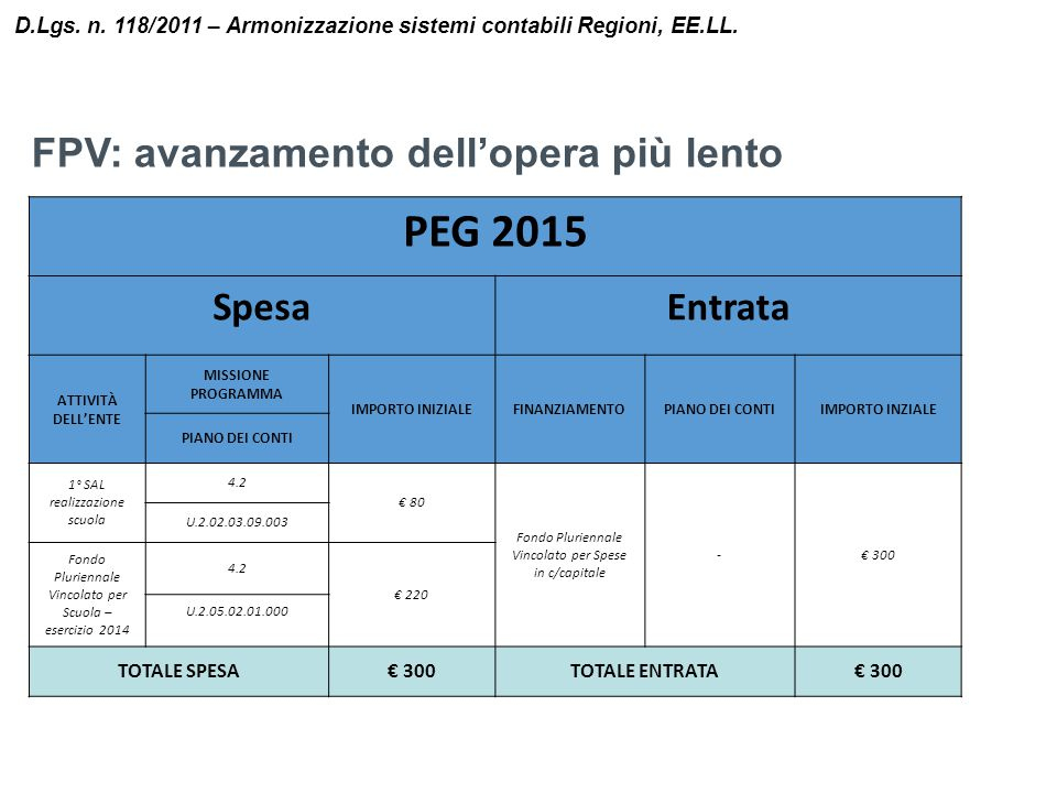 PEG 2015 FPV: avanzamento dell'opera più lento Spesa Entrata