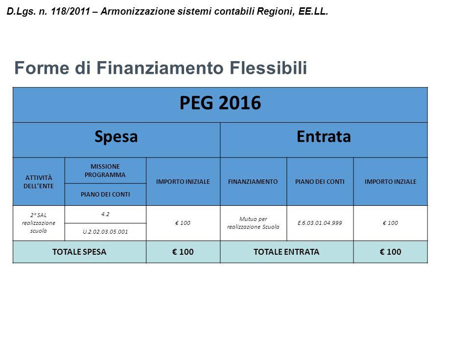 PEG 2016 Forme di Finanziamento Flessibili Spesa Entrata