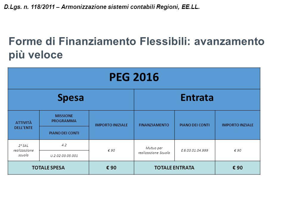 PEG 2016 Forme di Finanziamento Flessibili: avanzamento più veloce