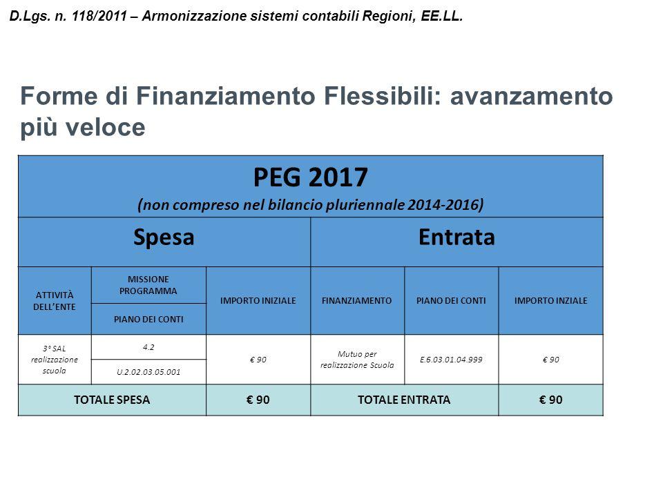 (non compreso nel bilancio pluriennale 2014-2016)