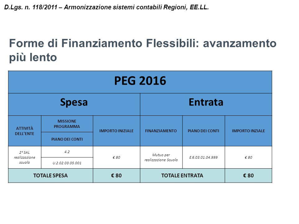 PEG 2016 Forme di Finanziamento Flessibili: avanzamento più lento